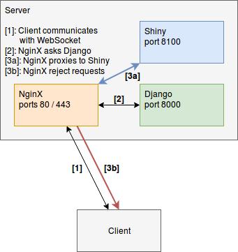 Django application as an authentication / authorization
